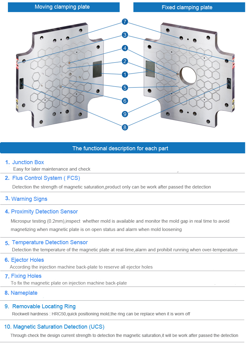 QHMAG magnetic plate for quick mold change solution for 320 ton